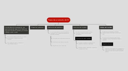 Mind Map: Fases de un estudio de IO