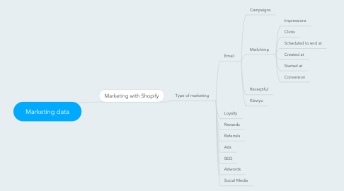 Mind Map: Marketing data