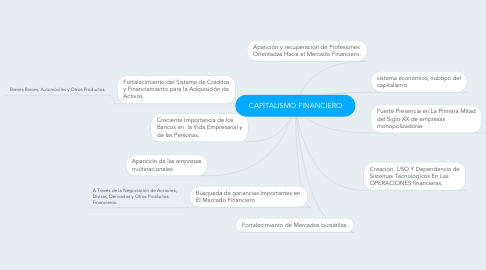 Mind Map: CAPITALISMO FINANCIERO