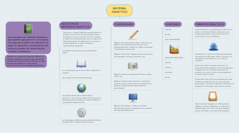 Mind Map: MATERIAL DIDACTICO