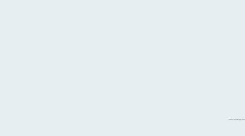 Mind Map: Poder Constituyente y poder Constituido