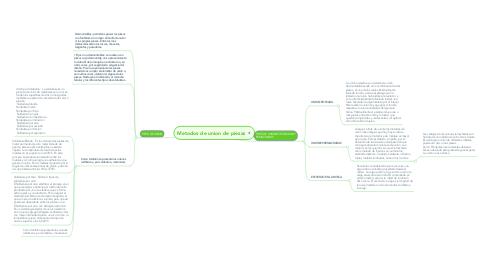 Mind Map: Metodos de union de piezas