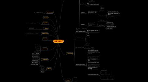Mind Map: (aprende a aprender) SI QUIERES APRENDER ?