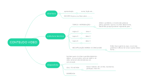 Mind Map: CONTEUDO VIDEO