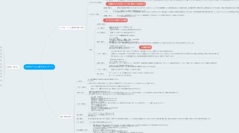 Mind Map: 本社各チームに関するアンケート