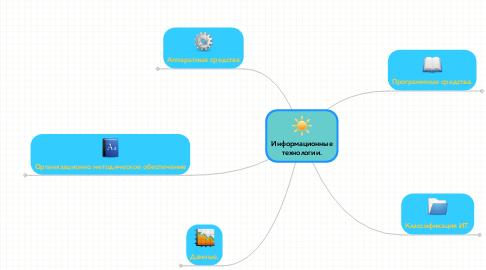 Mind Map: Информационныетехнологии.