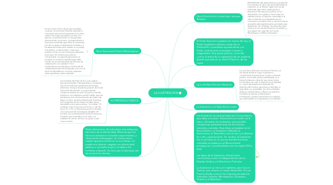 Mind Map: LA ILUSTRACION