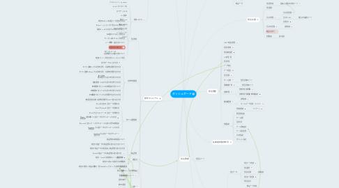 Mind Map: ダッシュボード