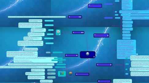 Mind Map: иформационные технологии