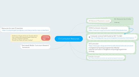 Mind Map: CS Curriculum Resources