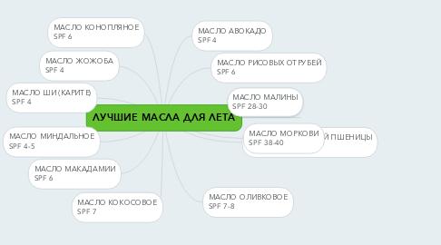 Mind Map: ЛУЧШИЕ МАСЛА ДЛЯ ЛЕТА