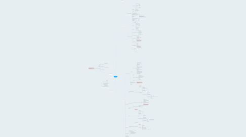 Mind Map: ДЕЛОВИК