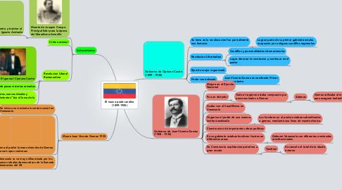 Mind Map: El nuevo poder andino (1899-1935)