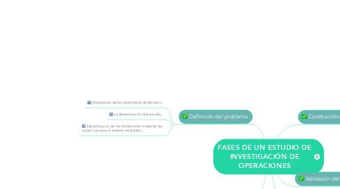 Mind Map: FASES DE UN ESTUDIO DE INVESTIGACIÓN DE OPERACIONES