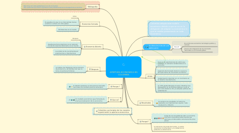 Mind Map: APERTURA ECONOMICA EN COLOMBIA