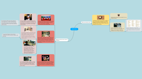 Mind Map: Interest Areas