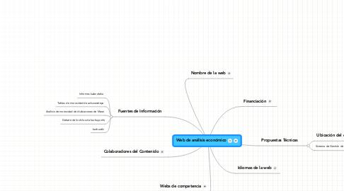 Mind Map: Web de análisis económico