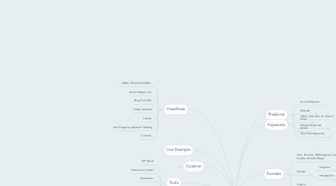 Mind Map: Content Marketing
