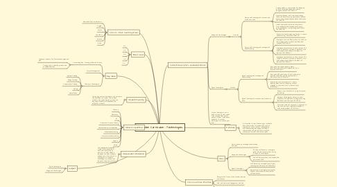 Mind Map: Australian Curriculum - Technologies.