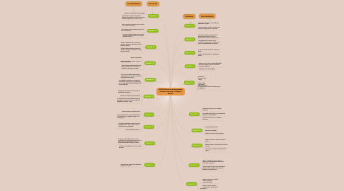 Mind Map: MOODLE:Entorno de Aprendizaje Dinámico Orientado a Objetos y Modular