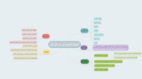 Mind Map: النظام الإقتصادي في الإسلام