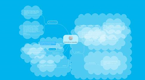 Mind Map: elementos roscados