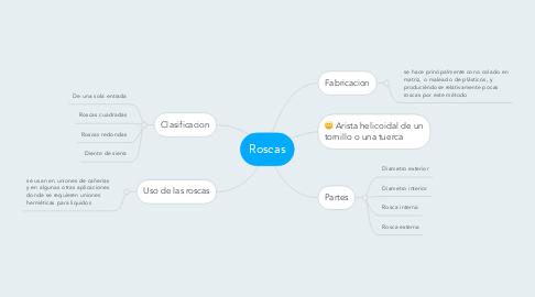 Mind Map: Roscas
