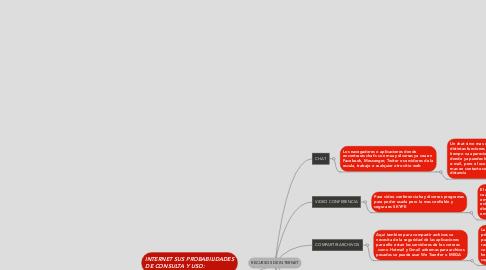 Mind Map: RECURSOS DE INTERNET