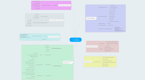Mind Map: People Management
