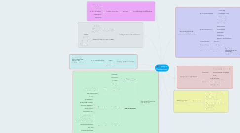 Mind Map: People Management