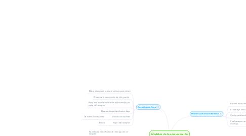 Mind Map: Modelos de la comunicación
