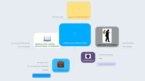 Mind Map: UNSKILLED EMPLOYEES