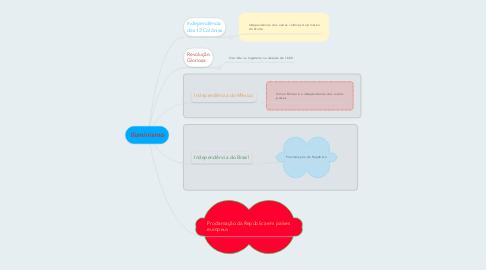 Mind Map: Iluminismo