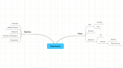 Mind Map: Esteriliación