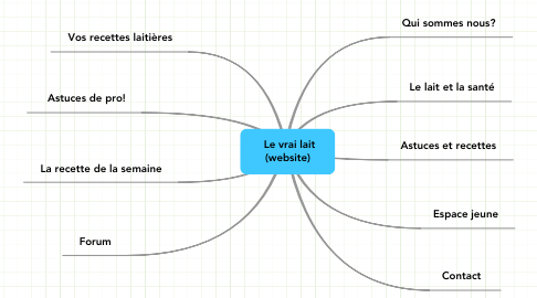 Mind Map: Le vrai lait (website)