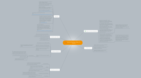 Mind Map: Food and Nutrition (Open, Gr. 9 & 10)