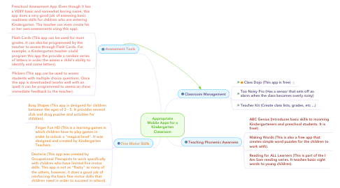 Mind Map: Appropriate Mobile Apps for a Kindergarten Classroom