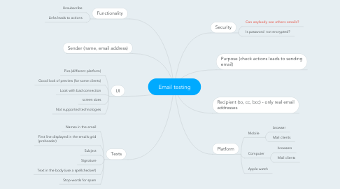 Mind Map: Email testing
