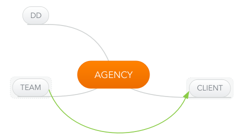 Mind Map: AGENCY