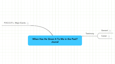 Mind Map: When Has He Given It To Me in the Past? Jounal