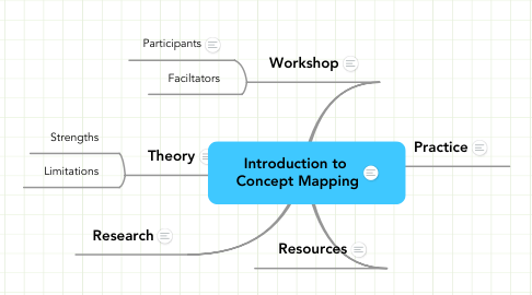 Mind Map: Introduction to  Concept Mapping