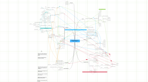 Mind Map: SNOMED TERM:Toothache  SCTID: 27355003