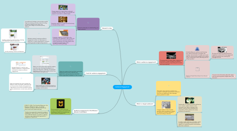Mind Map: Audience Engagement