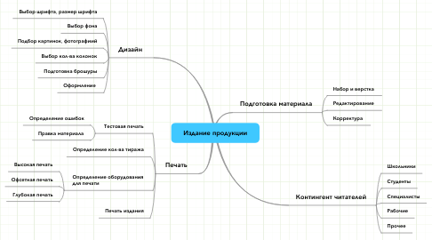Mind Map: Издание продукции