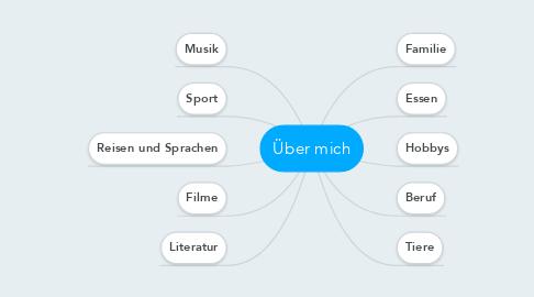 Mind Map: Über mich
