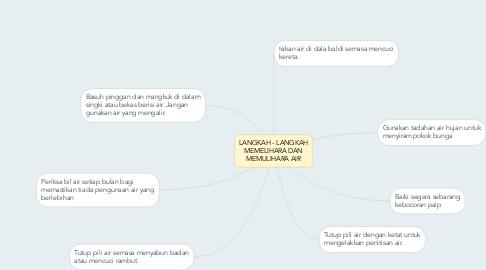 Mind Map: LANGKAH - LANGKAH MEMELIHARA DAN MEMULIHARA AIR