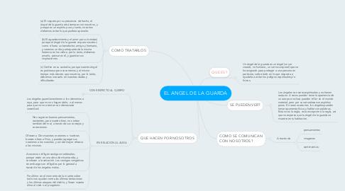 Mind Map: EL ANGEL DE LA GUARDA