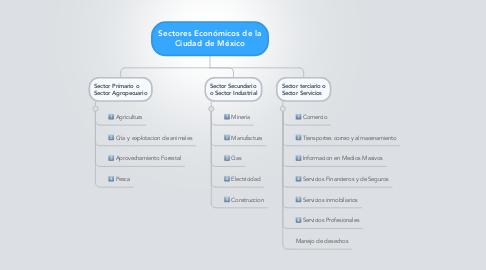 Mind Map: Sectores Económicos de la Ciudad de México