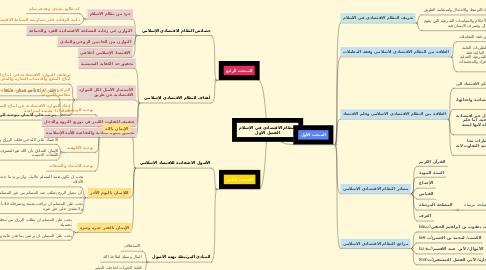 Mind Map: النظام الاقتصادي في الإسلام الفصل الاول
