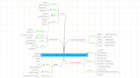 Mind Map: THE PROFILE OF A SUCCESSFUL ONLINE LEARNER (Nancy Armstrong) EC&I 834